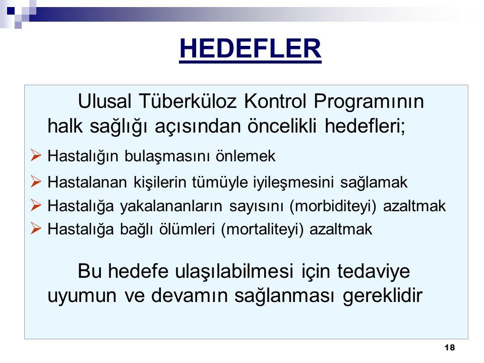 HEDEFLER Ulusal Tüberküloz Kontrol Programının halk sağlığı açısından öncelikli hedefleri; Hastalığın bulaşmasını önlemek.