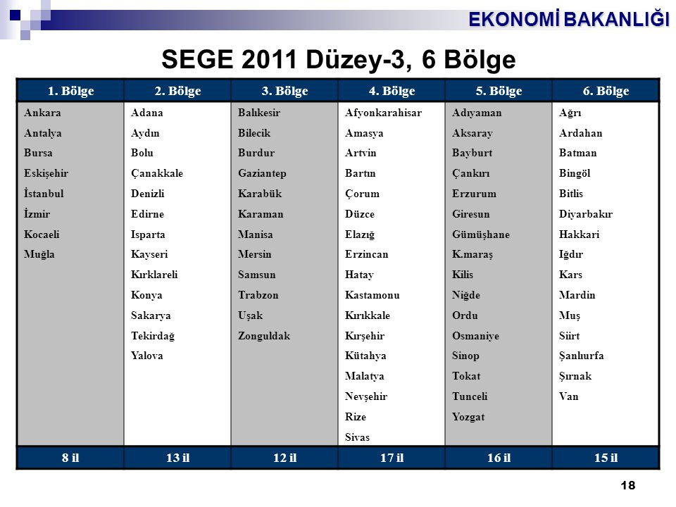 SEGE 2011 Düzey-3, 6 Bölge 1. Bölge 2. Bölge 3. Bölge 4. Bölge