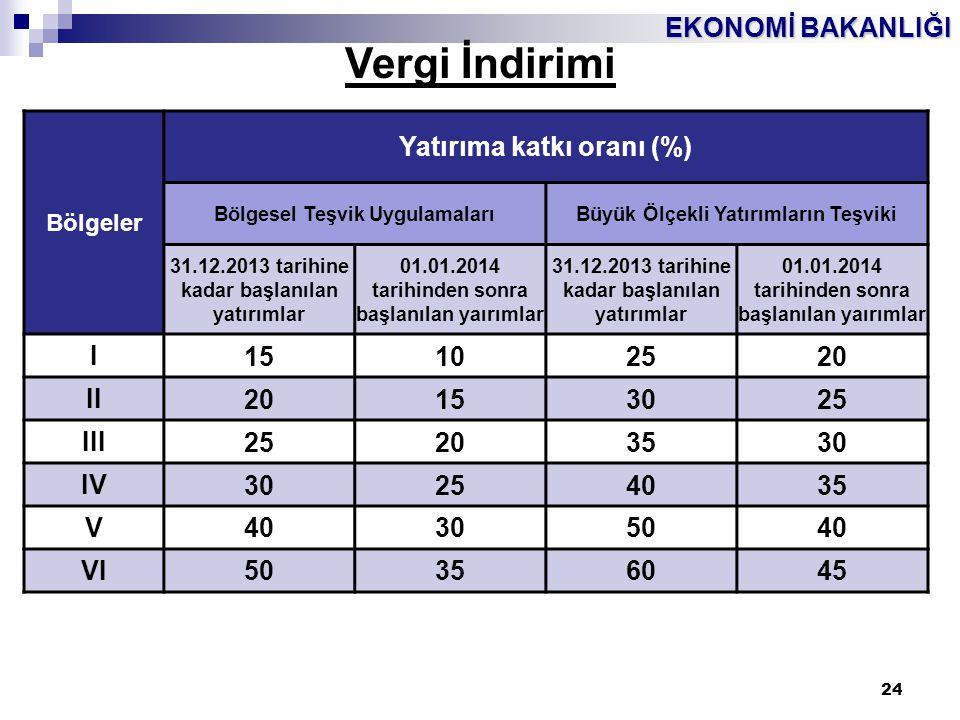 Vergi İndirimi Yatırıma katkı oranı (%) I 15 10 25 20 II 30 III 35 IV