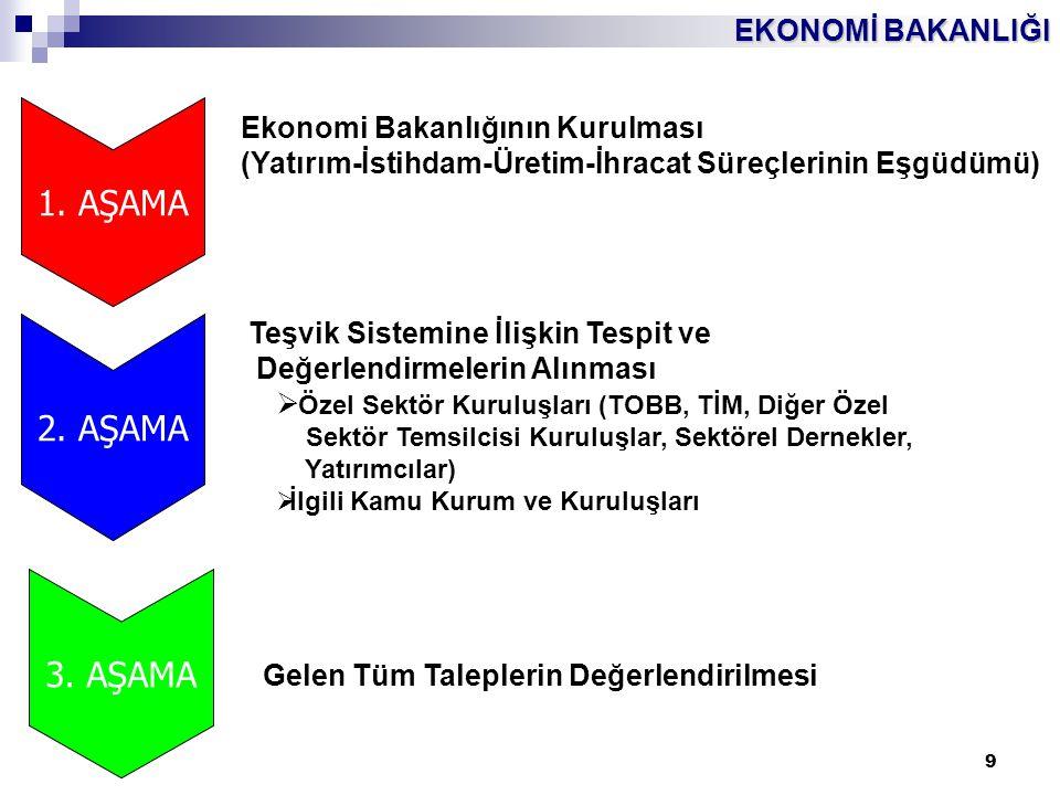 1. AŞAMA 2. AŞAMA 3. AŞAMA Ekonomi Bakanlığının Kurulması