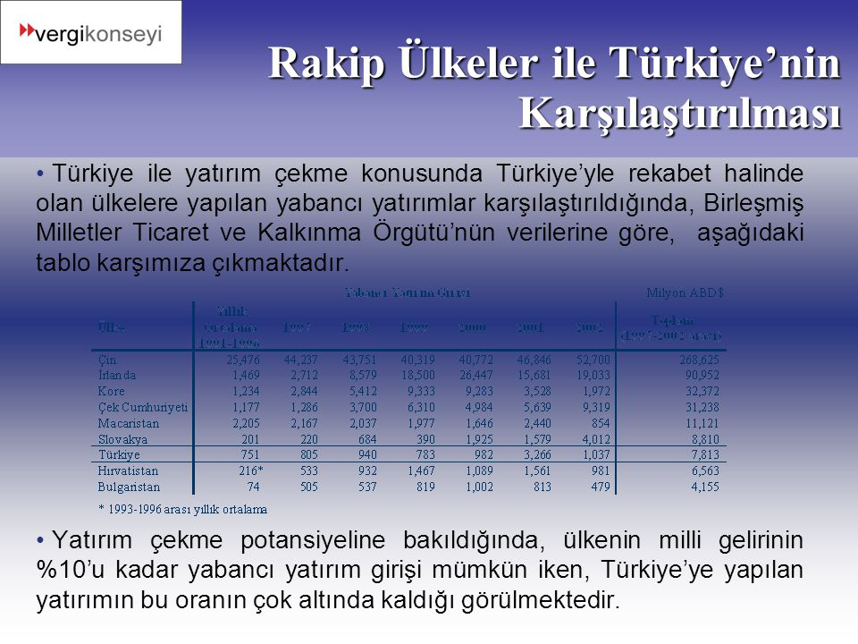 Rakip Ülkeler ile Türkiye'nin Karşılaştırılması