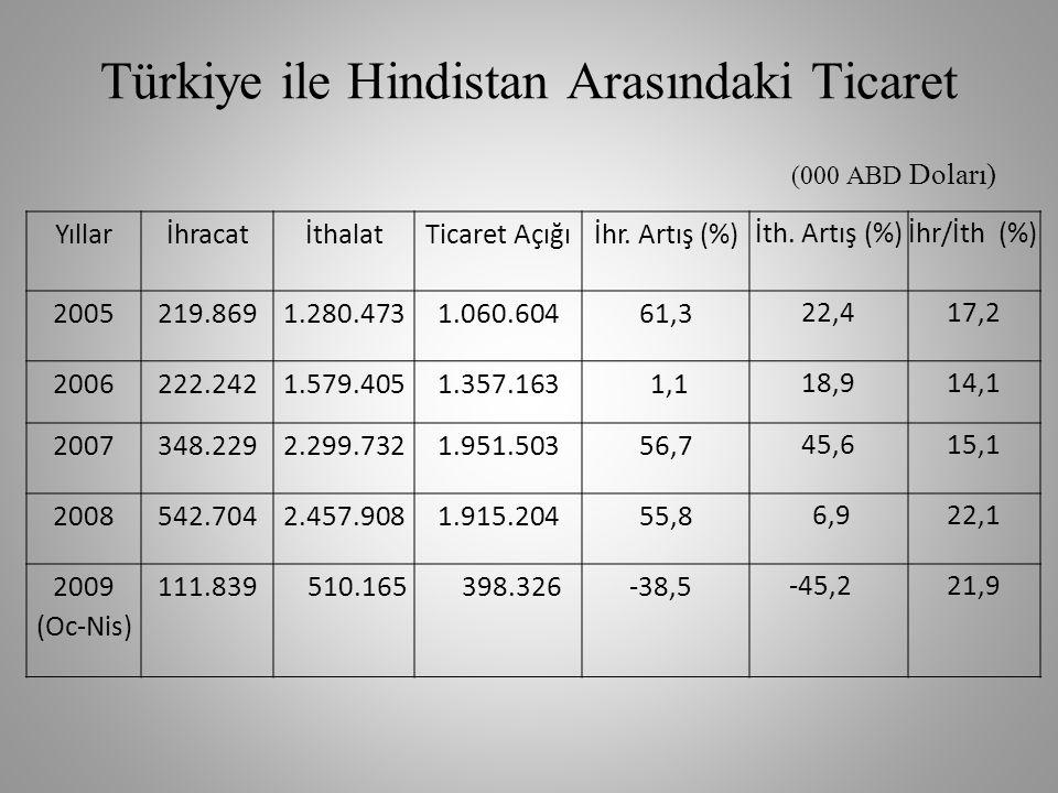 Türkiye ile Hindistan Arasındaki Ticaret