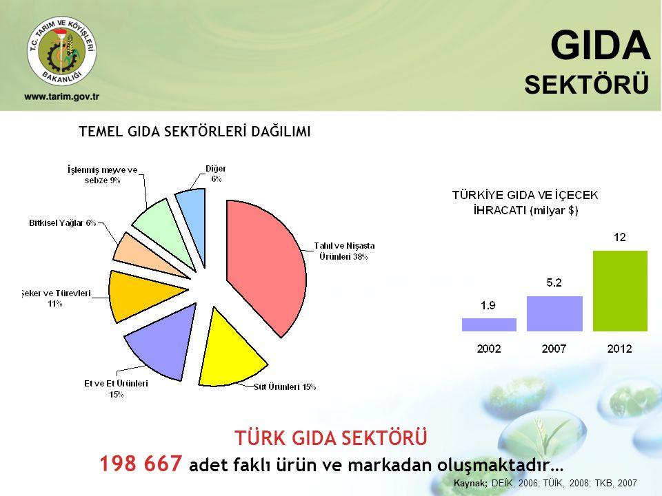 198 667 adet faklı ürün ve markadan oluşmaktadır…