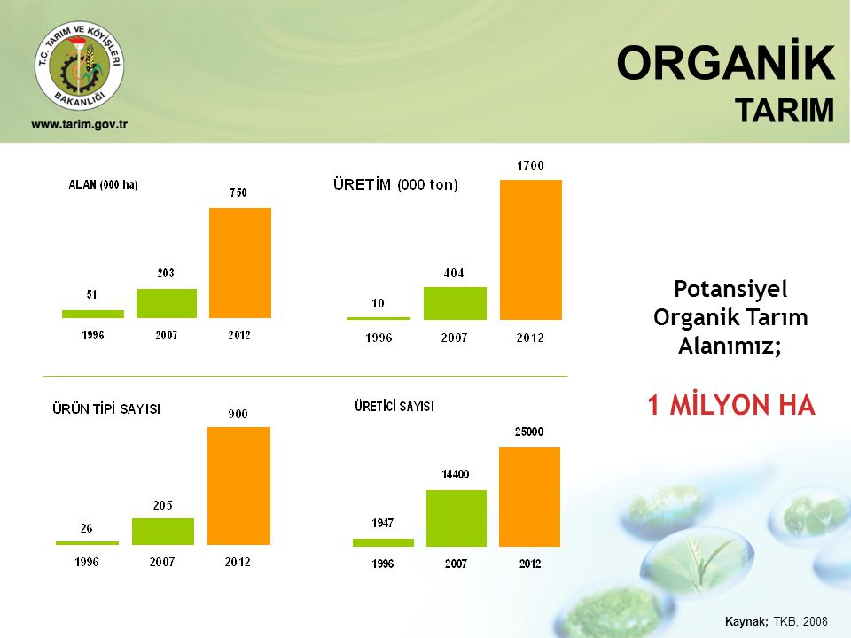 ORGANİK TARIM 1 MİLYON HA Potansiyel Organik Tarım Alanımız;