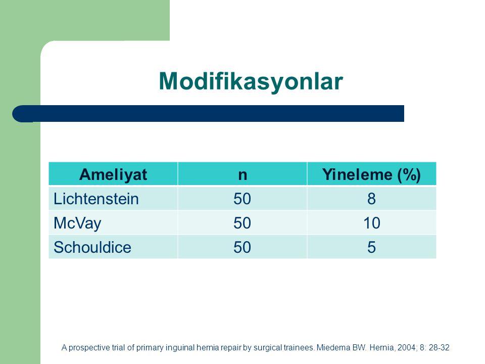 Modifikasyonlar Ameliyat n Yineleme (%) Lichtenstein 50 8 McVay 10