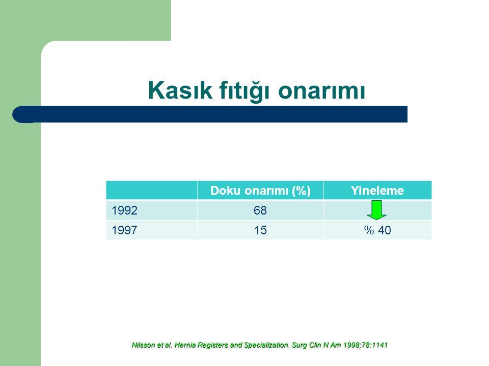 Kasık fıtığı onarımı Doku onarımı (%) Yineleme 1992 68 1997 15 % 40