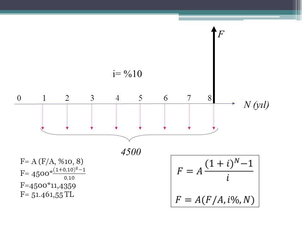 0 1 2 3 4 5 6 7 8 N (yıl) F. i= %10.