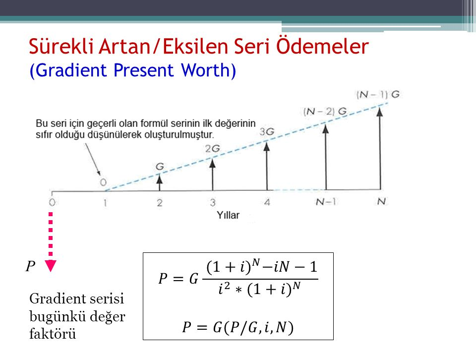 Sürekli Artan/Eksilen Seri Ödemeler (Gradient Present Worth)