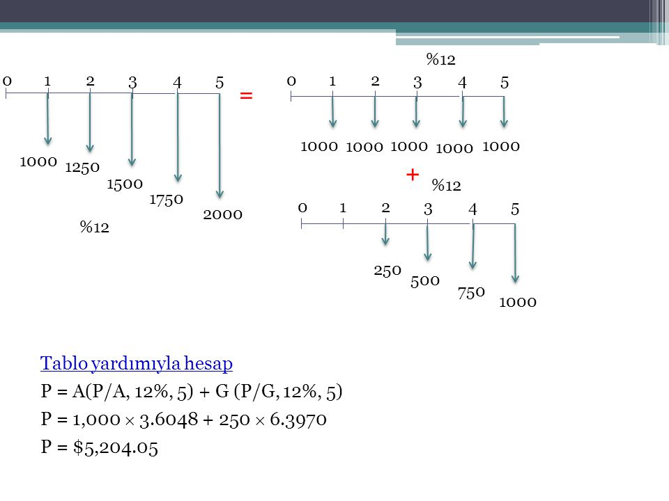 = + Tablo yardımıyla hesap P = A(P/A, 12%, 5) + G (P/G, 12%, 5)