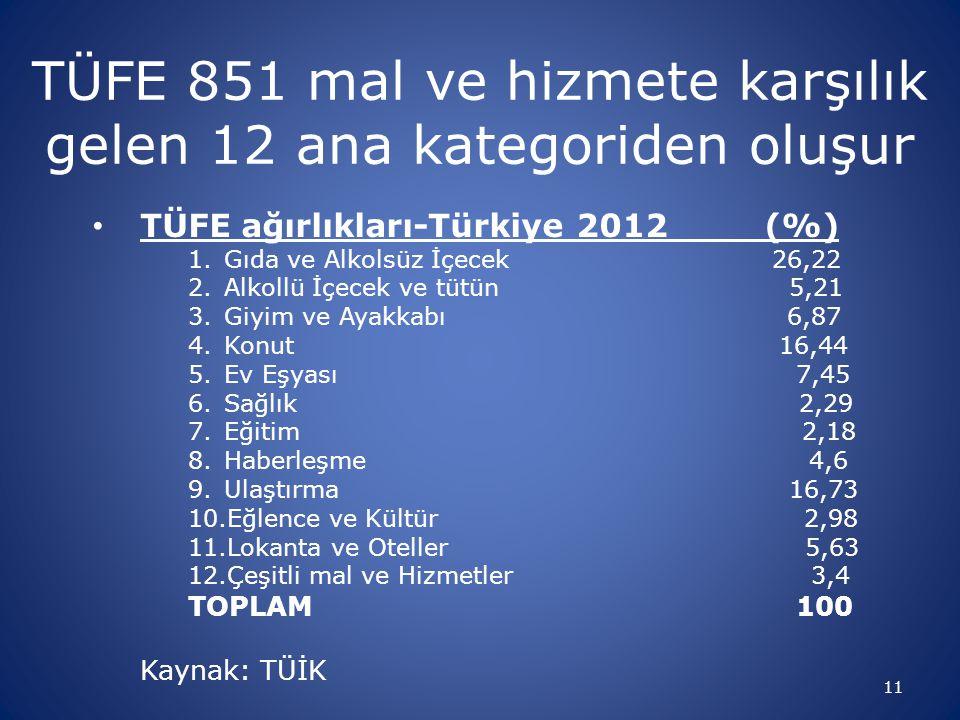 TÜFE 851 mal ve hizmete karşılık gelen 12 ana kategoriden oluşur