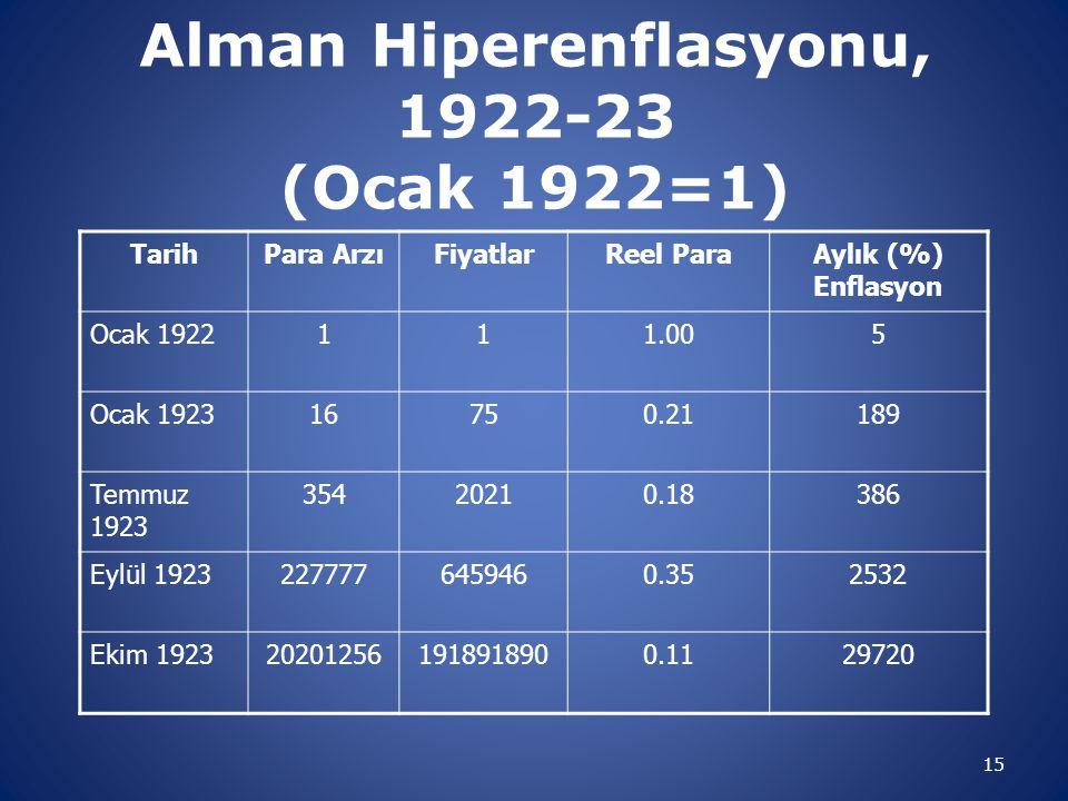 Alman Hiperenflasyonu, 1922-23 (Ocak 1922=1)