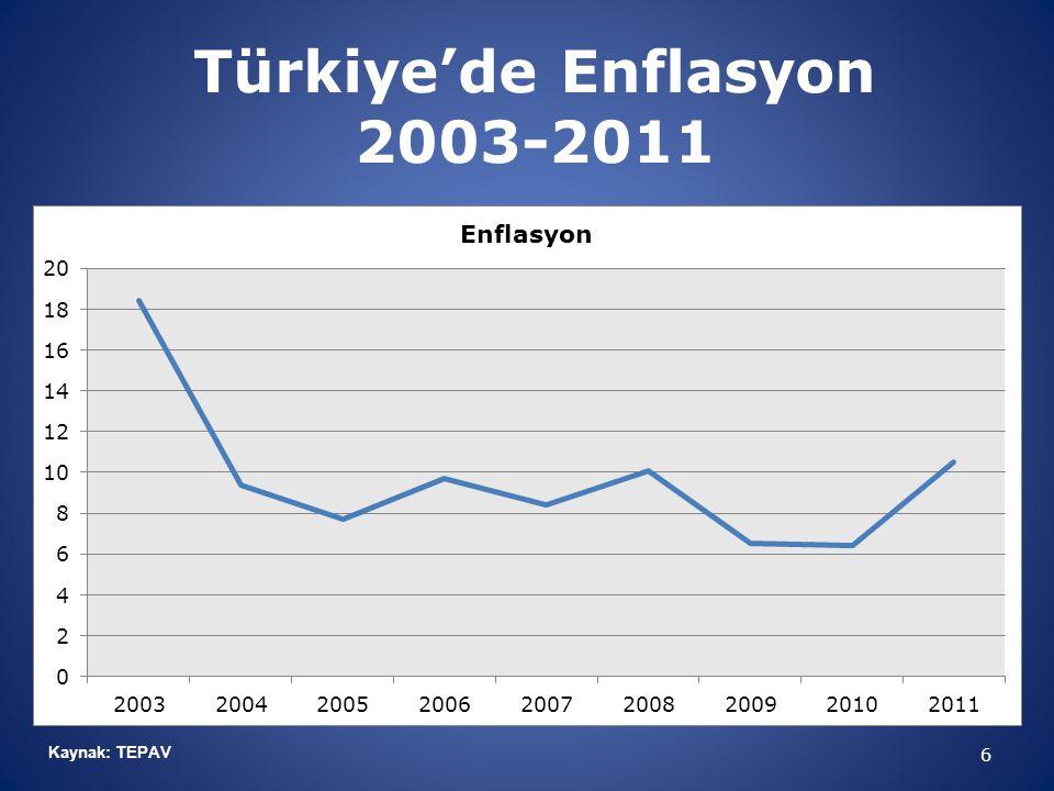 Türkiye'de Enflasyon 2003-2011