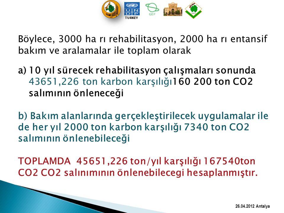 TURKEY Böylece, 3000 ha rı rehabilitasyon, 2000 ha rı entansif bakım ve aralamalar ile toplam olarak.