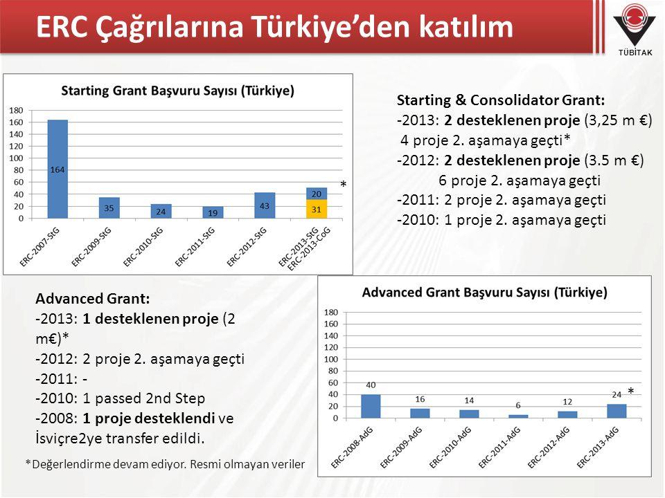 ERC Çağrılarına Türkiye'den katılım