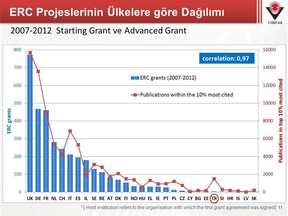 ERC Projeslerinin Ülkelere göre Dağılımı