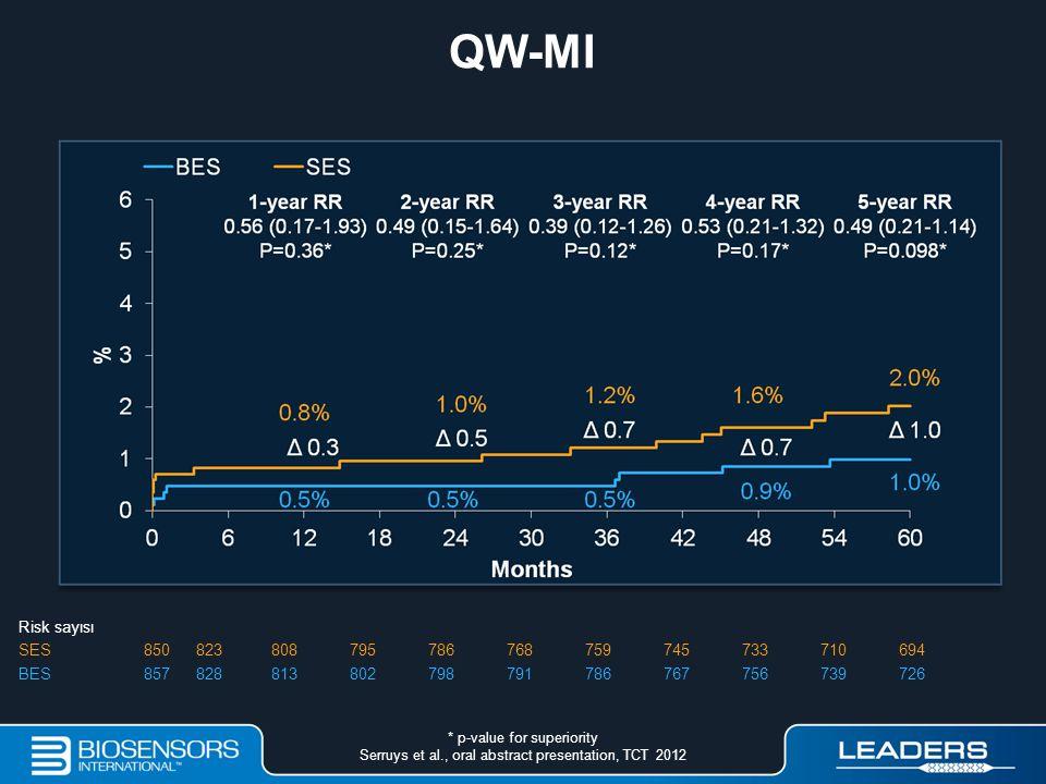 QW-MI Risk sayısı SES 850 823 808 795 786 768 759 745 733 710 694 BES