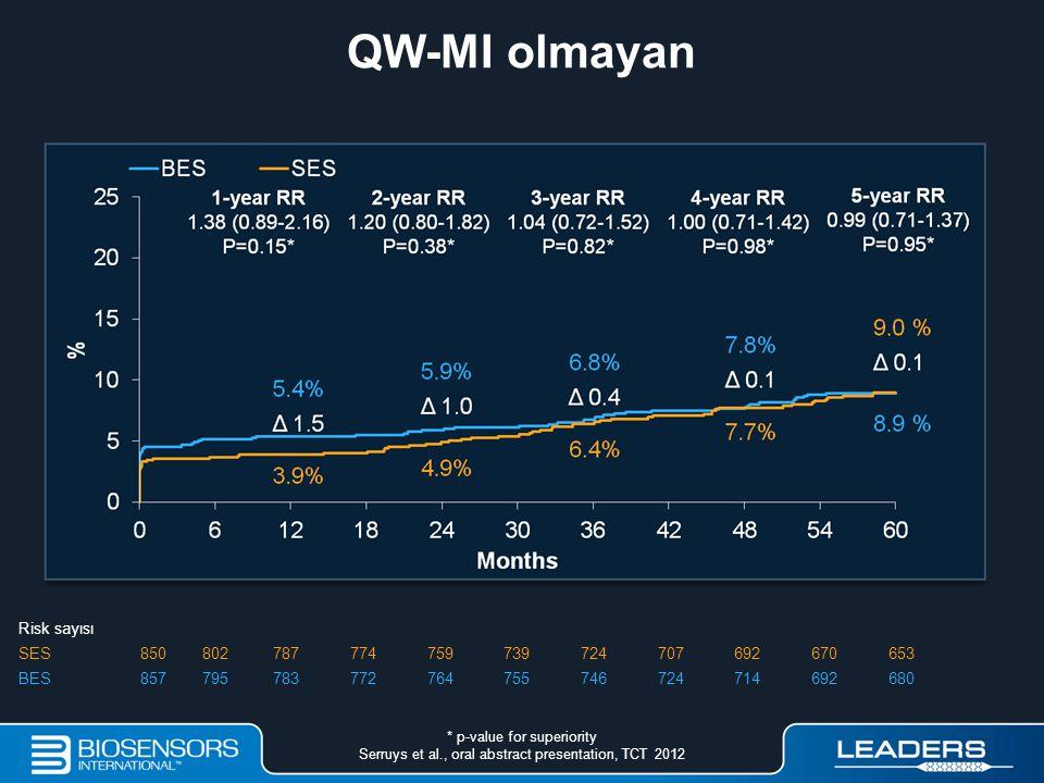 QW-MI olmayan Risk sayısı SES 850 802 787 774 759 739 724 707 692 670