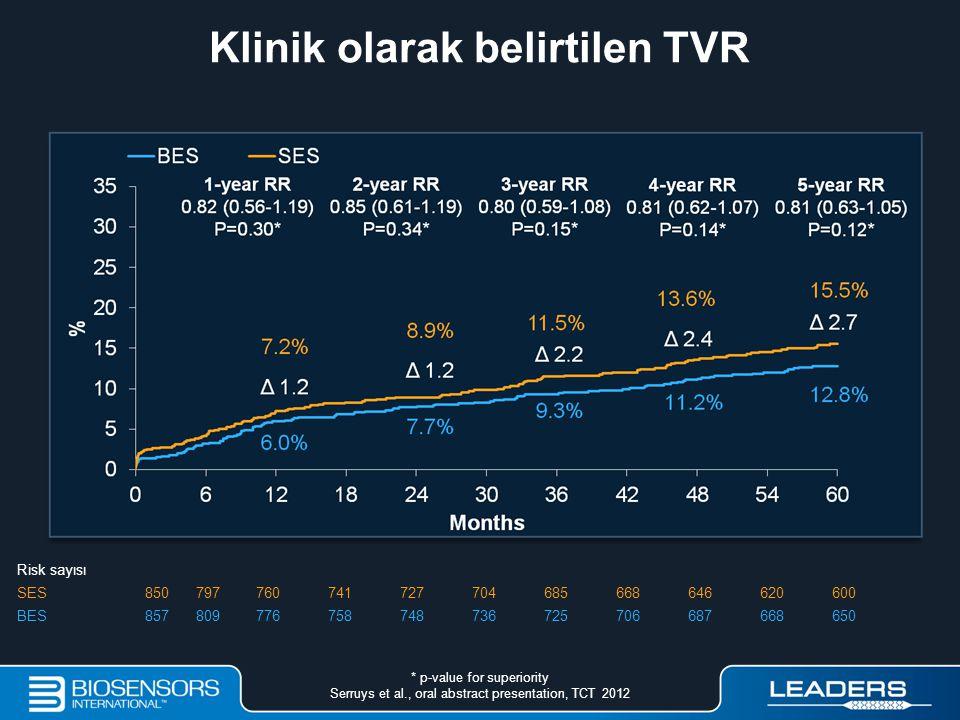 Klinik olarak belirtilen TVR