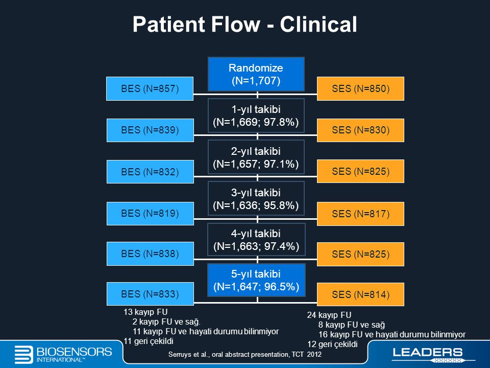 Patient Flow - Clinical