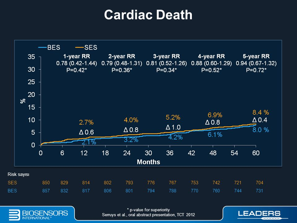 Cardiac Death Risk sayısı SES 850 829 814 802 793 776 767 753 742 721