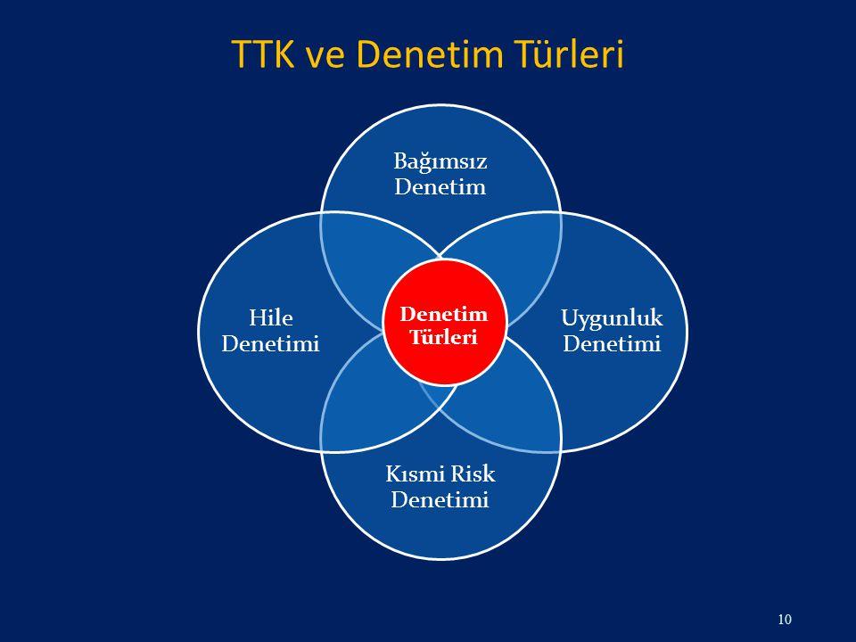 TTK ve Denetim Türleri Bağımsız Denetim Uygunluk Denetimi