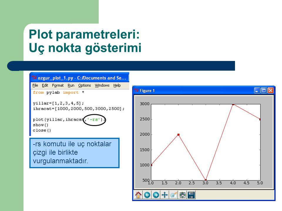 Plot parametreleri: Uç nokta gösterimi