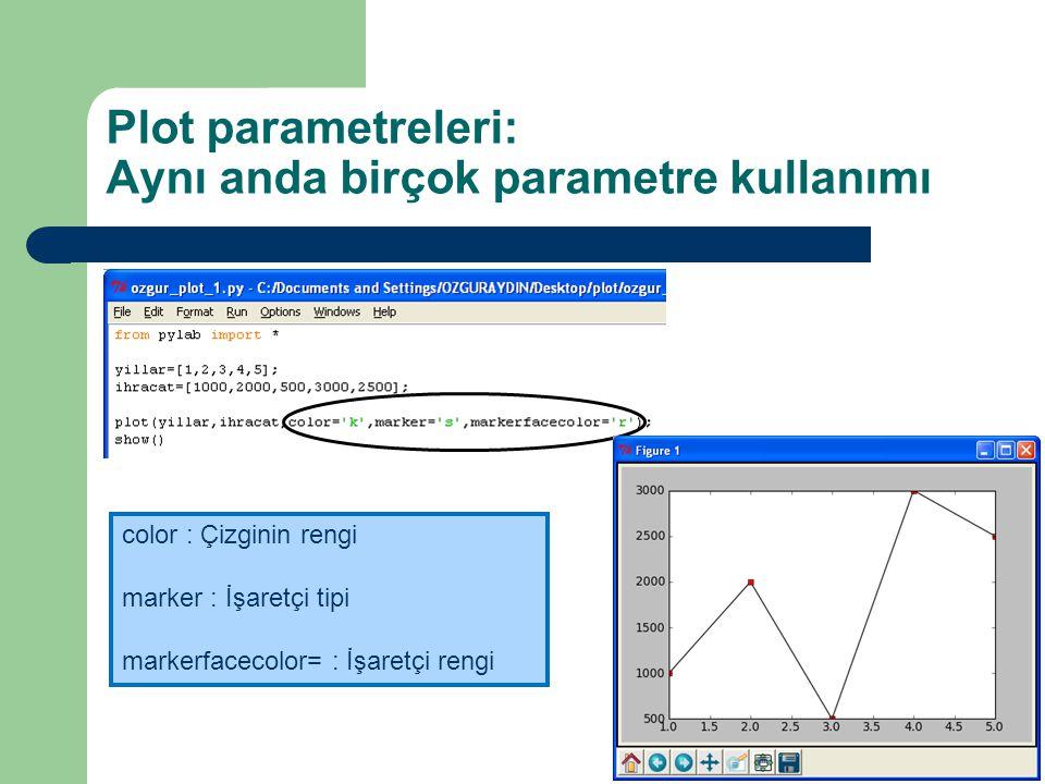 Plot parametreleri: Aynı anda birçok parametre kullanımı