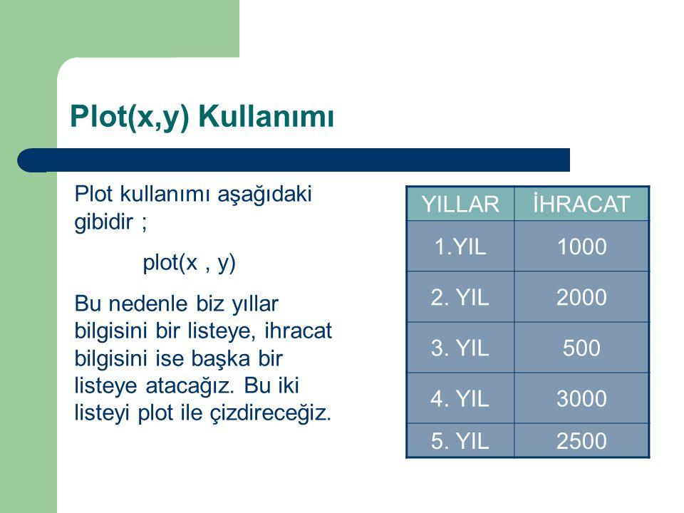 Plot(x,y) Kullanımı Plot kullanımı aşağıdaki gibidir ; plot(x , y)