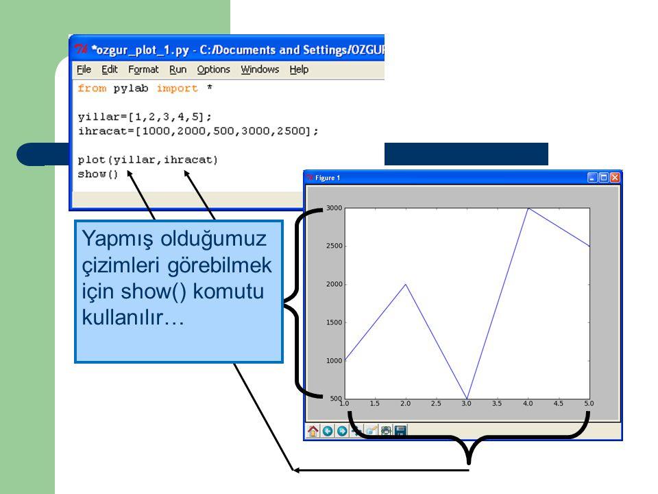 Plot(x,y) Kullanımı Yapmış olduğumuz çizimleri görebilmek için show() komutu kullanılır…