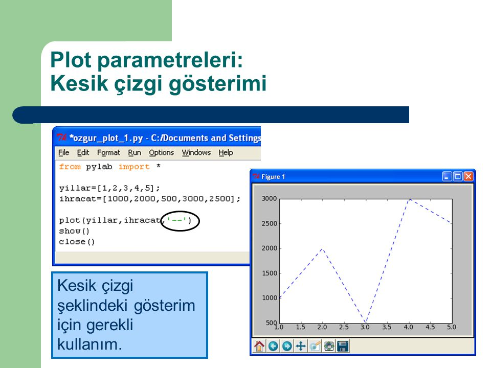 Plot parametreleri: Kesik çizgi gösterimi