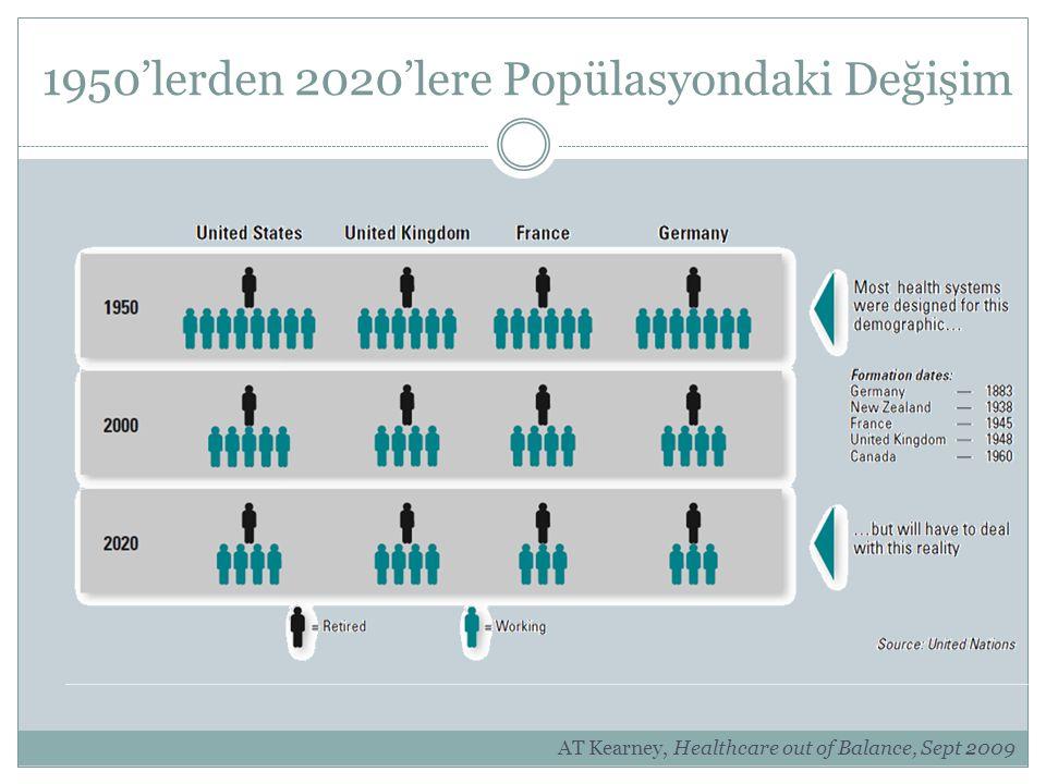 1950'lerden 2020'lere Popülasyondaki Değişim