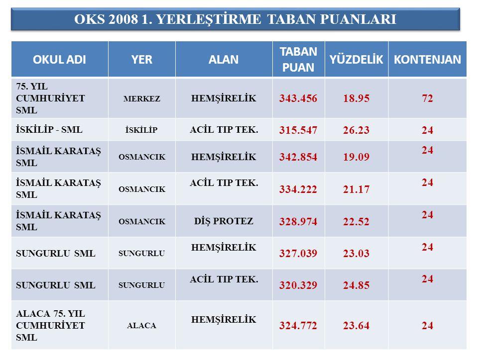 OKS 2008 1. YERLEŞTİRME TABAN PUANLARI