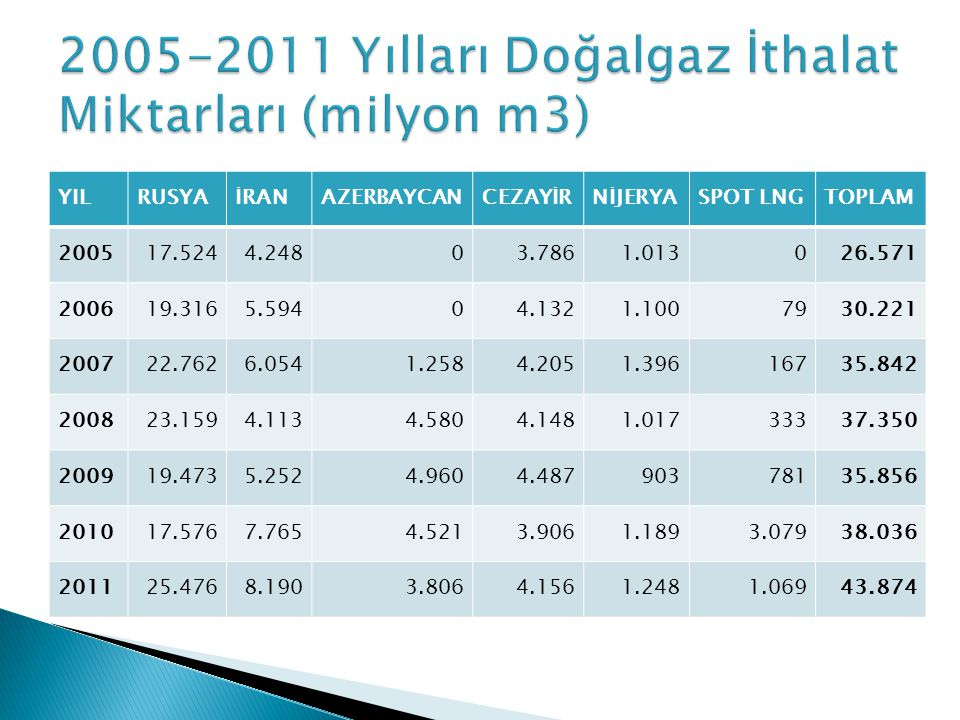 2005-2011 Yılları Doğalgaz İthalat Miktarları (milyon m3)