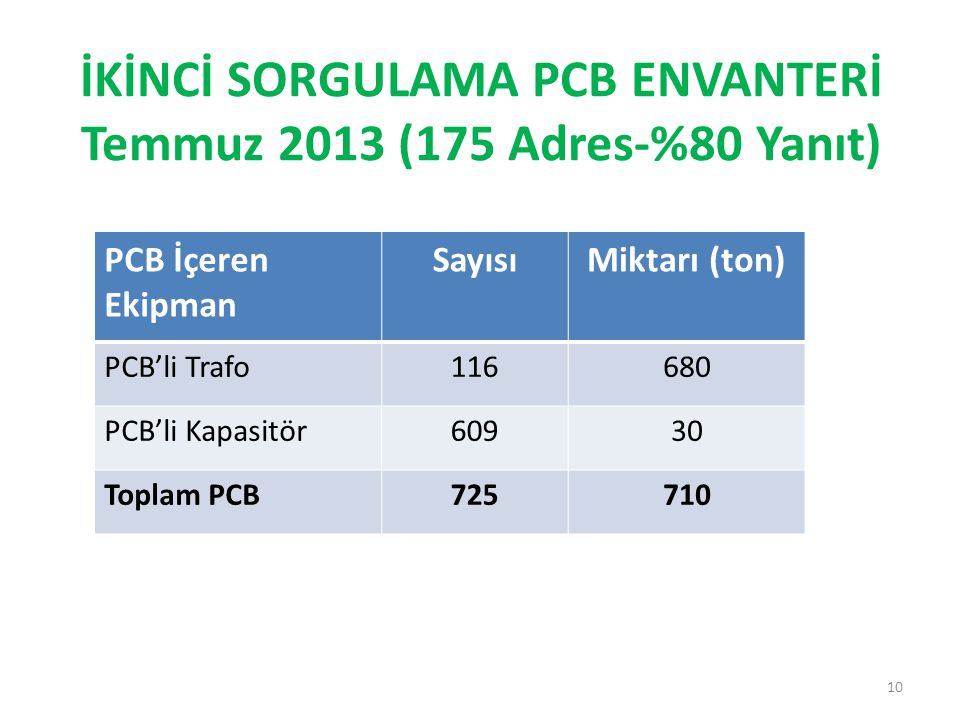 İKİNCİ SORGULAMA PCB ENVANTERİ Temmuz 2013 (175 Adres-%80 Yanıt)