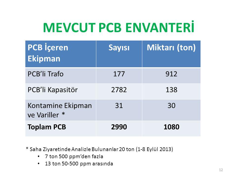 MEVCUT PCB ENVANTERİ PCB İçeren Ekipman Sayısı Miktarı (ton)