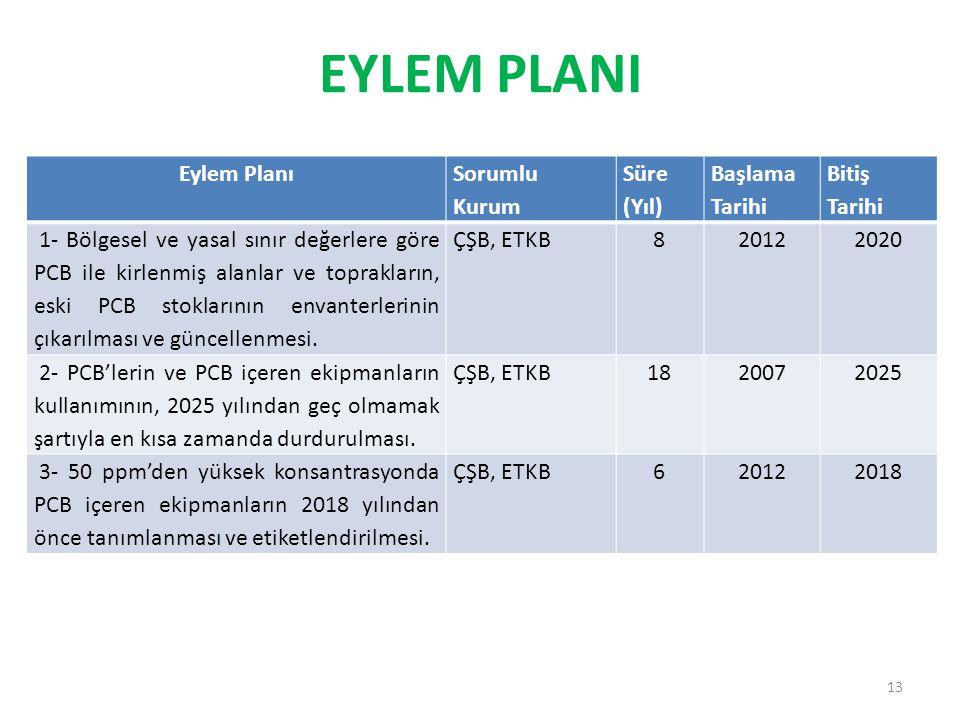 EYLEM PLANI Eylem Planı Sorumlu Kurum Süre (Yıl) Başlama Tarihi
