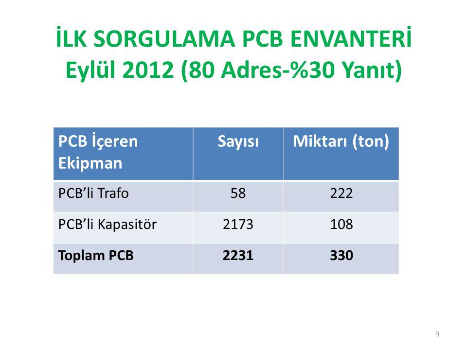 İLK SORGULAMA PCB ENVANTERİ Eylül 2012 (80 Adres-%30 Yanıt)