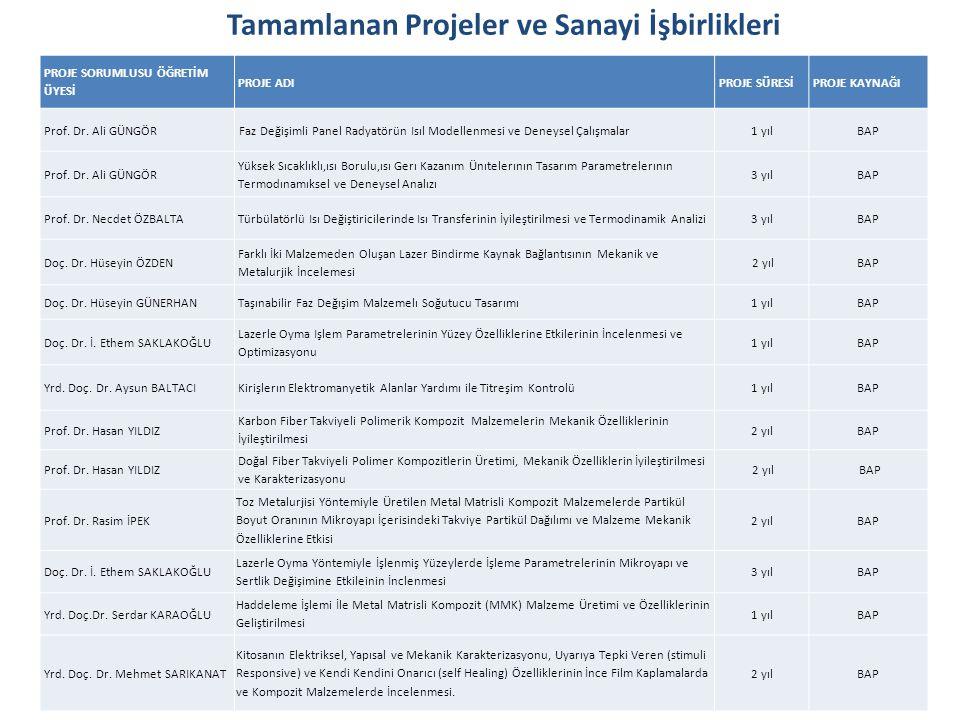 Tamamlanan Projeler ve Sanayi İşbirlikleri