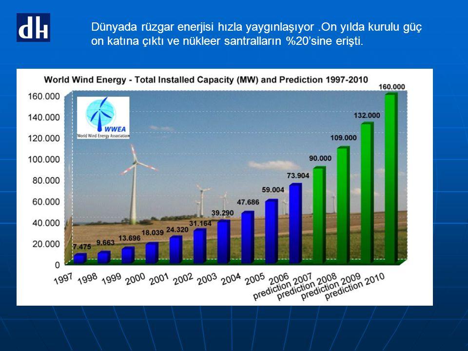 Dünyada rüzgar enerjisi hızla yaygınlaşıyor