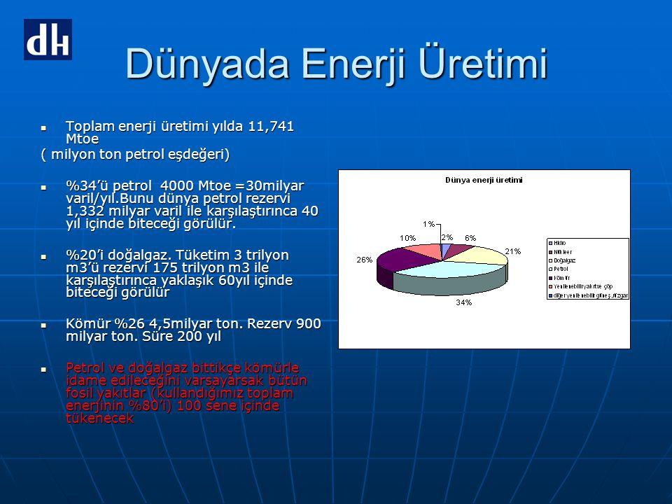 Dünyada Enerji Üretimi