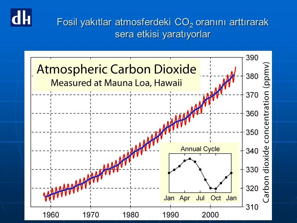 Fosil yakıtlar atmosferdeki CO2 oranını arttırarak sera etkisi yaratıyorlar