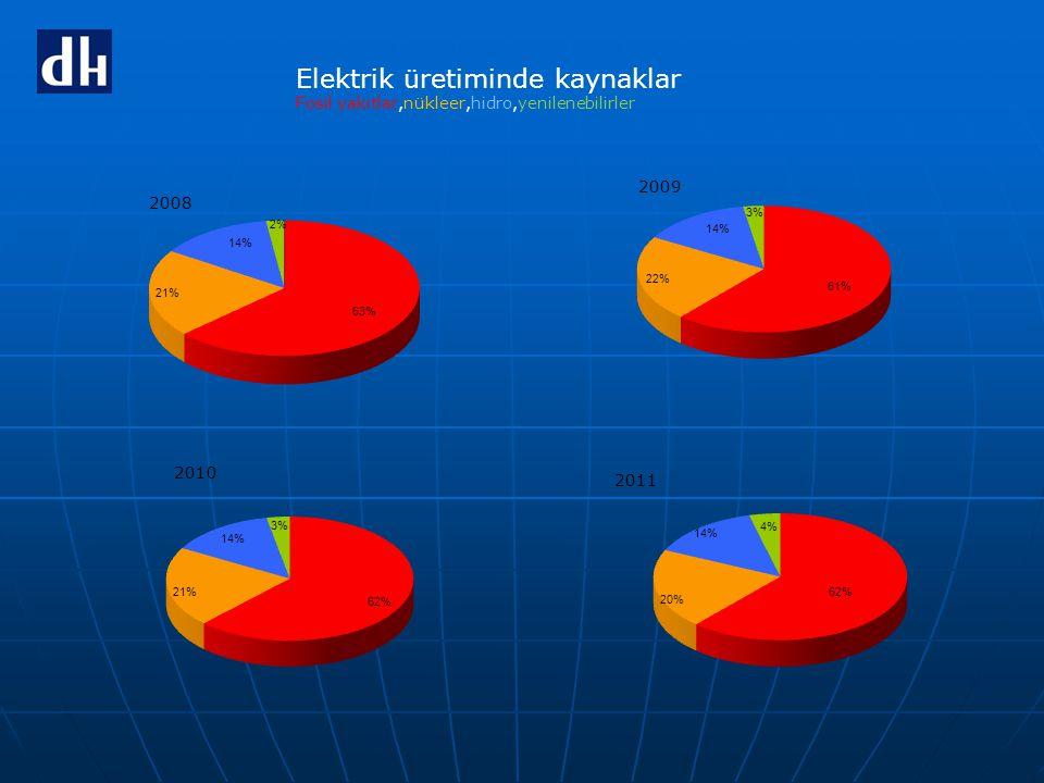 Elektrik üretiminde kaynaklar