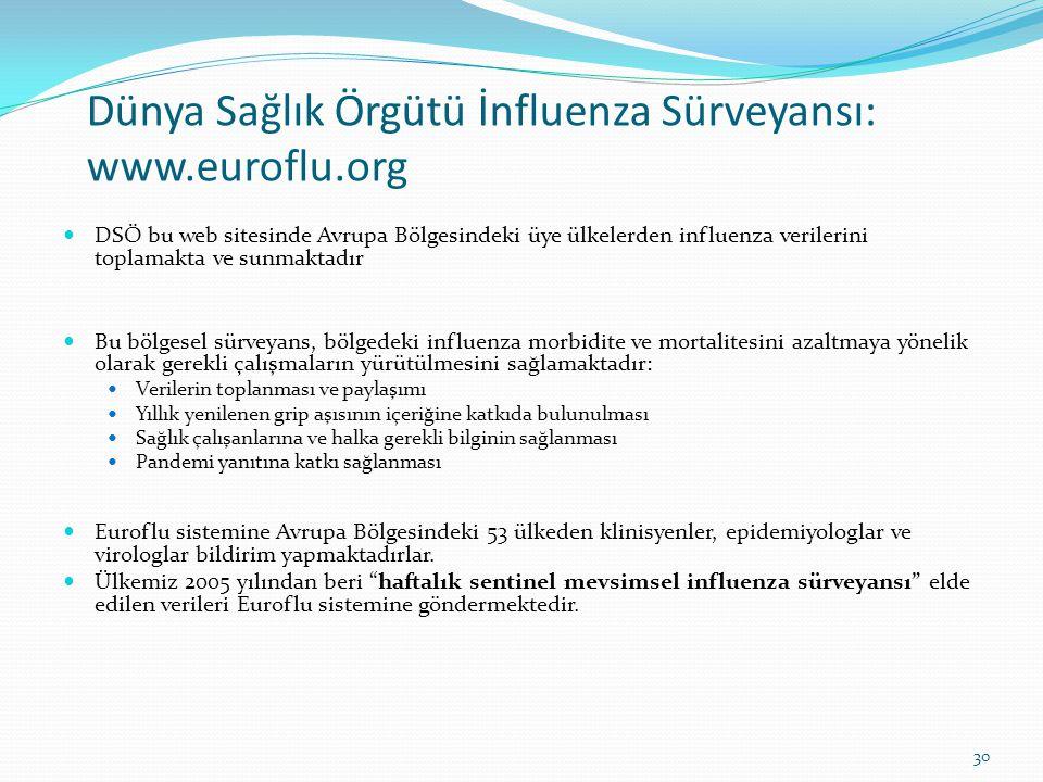 Dünya Sağlık Örgütü İnfluenza Sürveyansı: www.euroflu.org