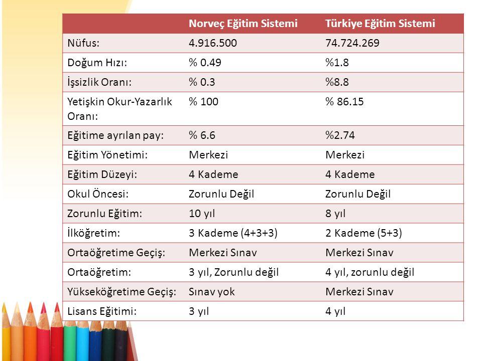 Norveç Eğitim Sistemi Türkiye Eğitim Sistemi. Nüfus: 4.916.500. 74.724.269. Doğum Hızı: % 0.49.