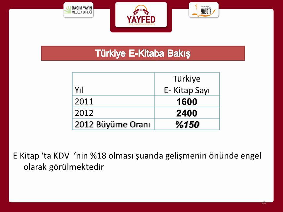 Türkiye E-Kitaba Bakış