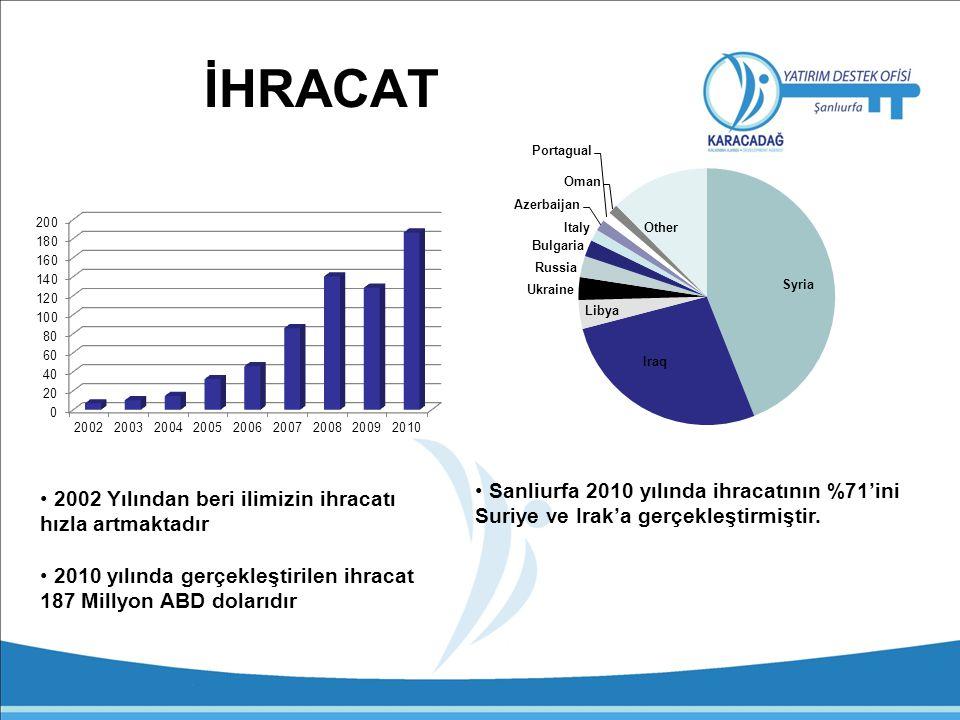 İHRACAT Sanliurfa 2010 yılında ihracatının %71'ini Suriye ve Irak'a gerçekleştirmiştir. 2002 Yılından beri ilimizin ihracatı hızla artmaktadır.