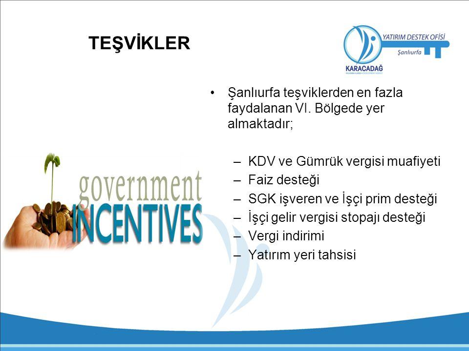 TEŞVİKLER Şanlıurfa teşviklerden en fazla faydalanan VI. Bölgede yer almaktadır; KDV ve Gümrük vergisi muafiyeti.
