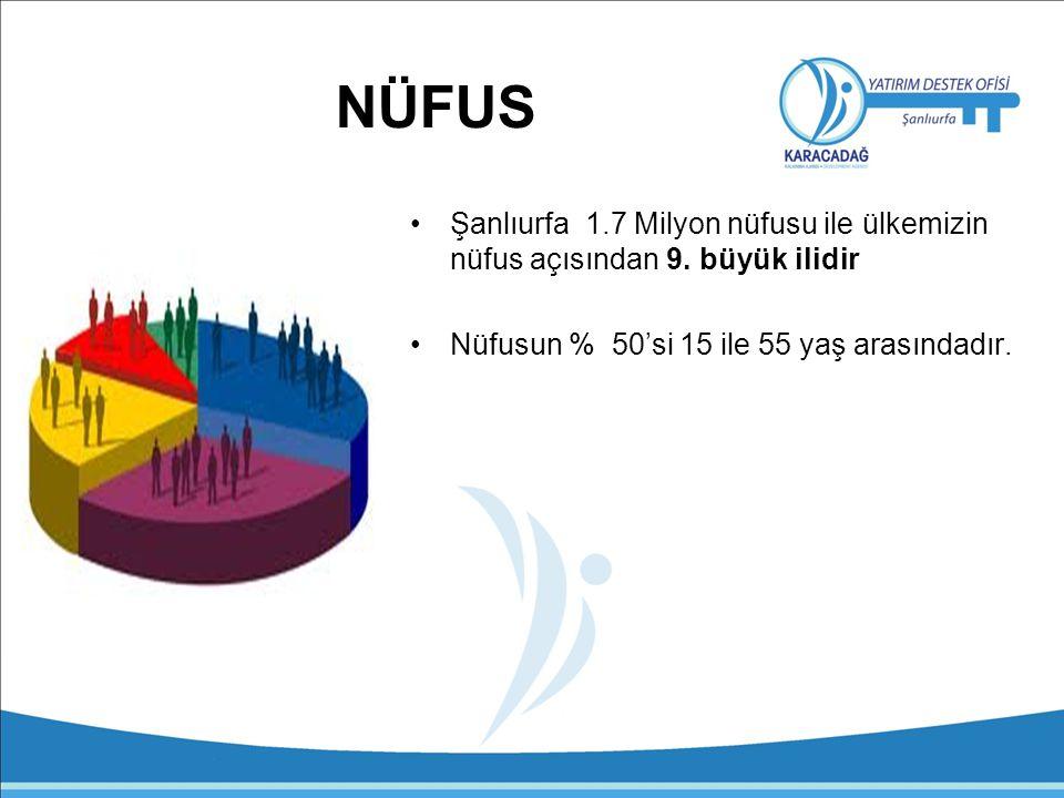 NÜFUS Şanlıurfa 1.7 Milyon nüfusu ile ülkemizin nüfus açısından 9.