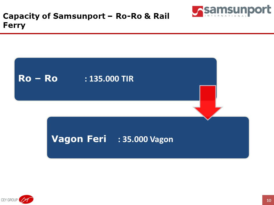 Ro – Ro : 135.000 TIR Vagon Feri : 35.000 Vagon