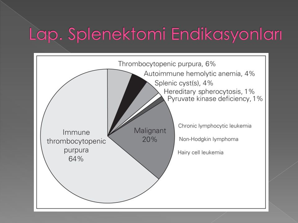 Lap. Splenektomi Endikasyonları